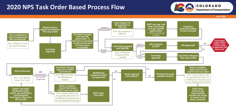 Process flow chart depicting the DBE Process on non project specific contracts