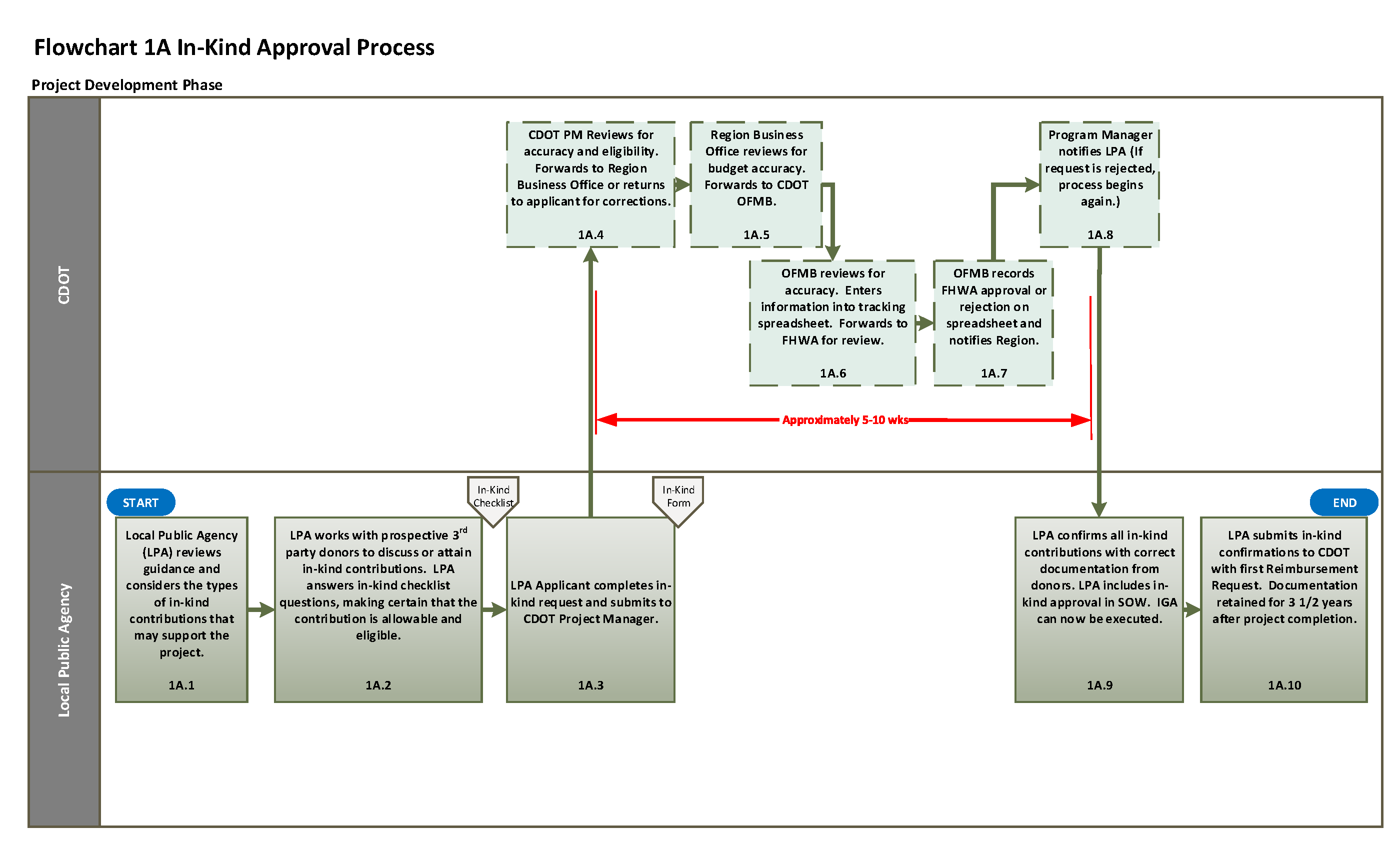 Flowchart 1a in kind approval process full flowchart nvjuhfo Gallery