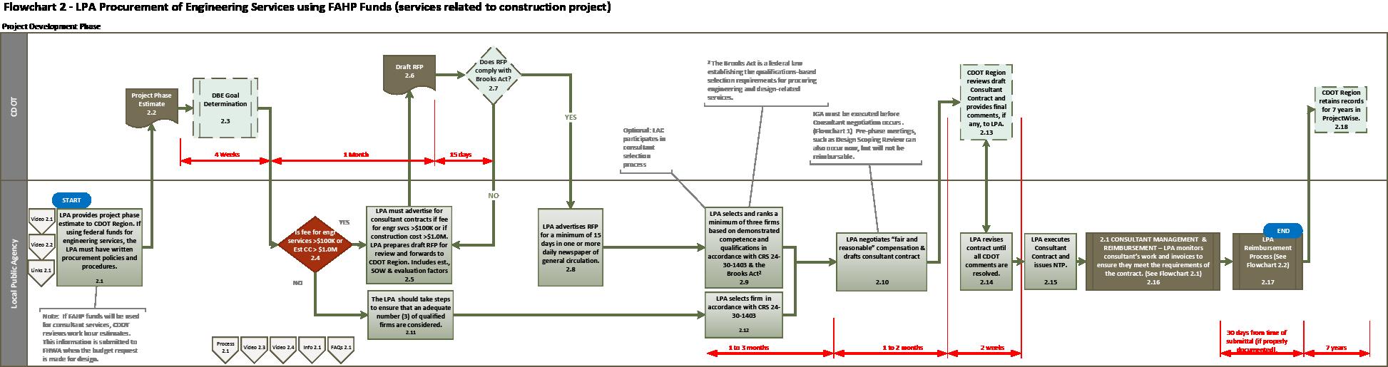 Flowchart 2 Lpa Procurement Of Engineering Services Using