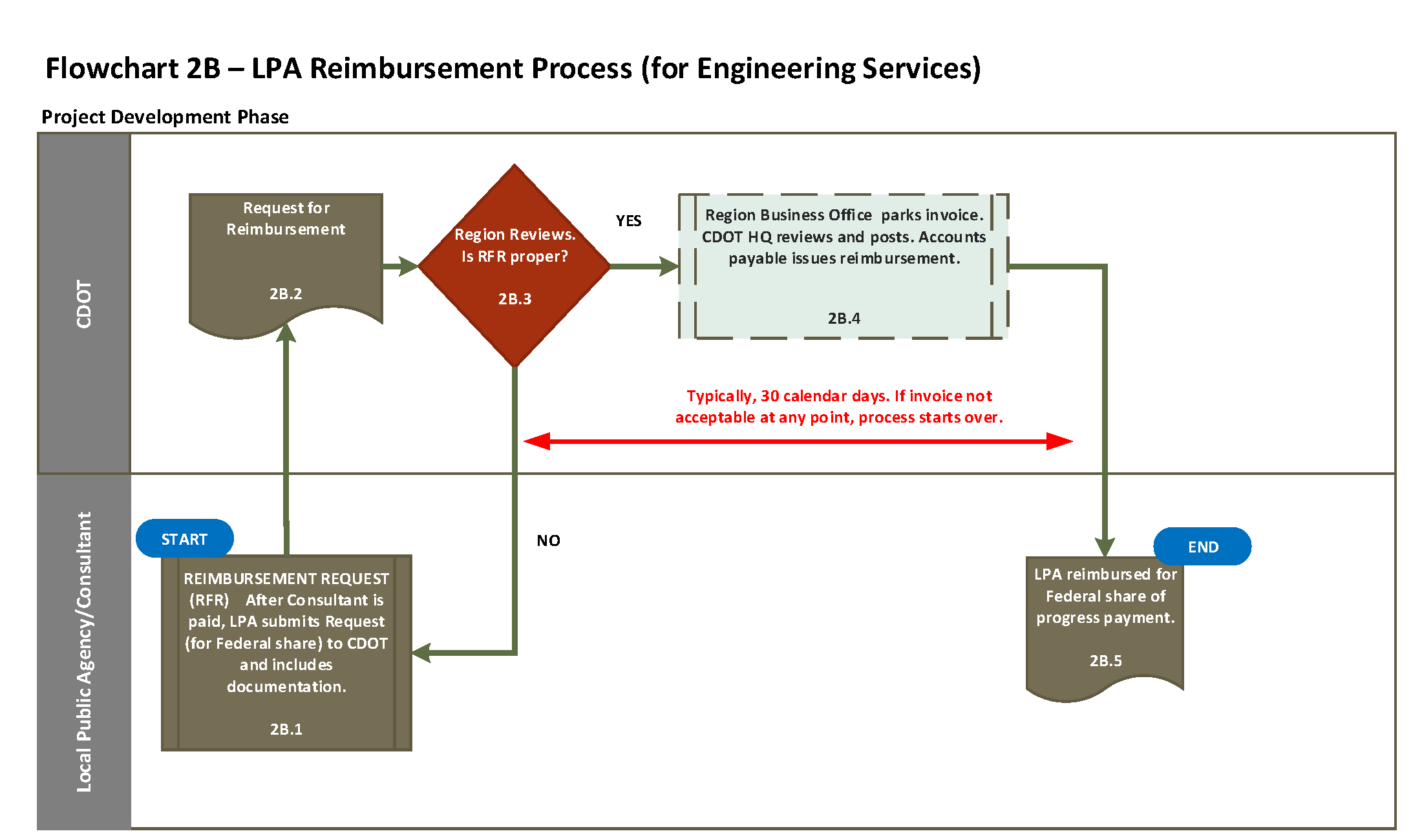 Construction Submittal Process Flowchart
