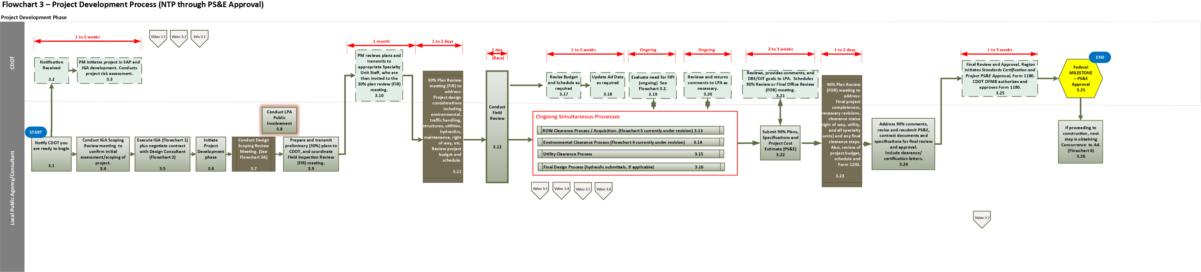 Flowchart 3 project development process ntp through pse approval full flowchart nvjuhfo Gallery