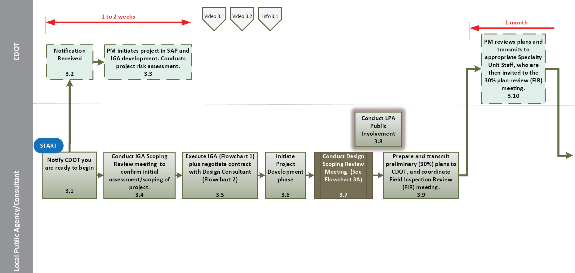Flowchart 3 project development process ntp through pse approval flowchart 3a nvjuhfo Gallery