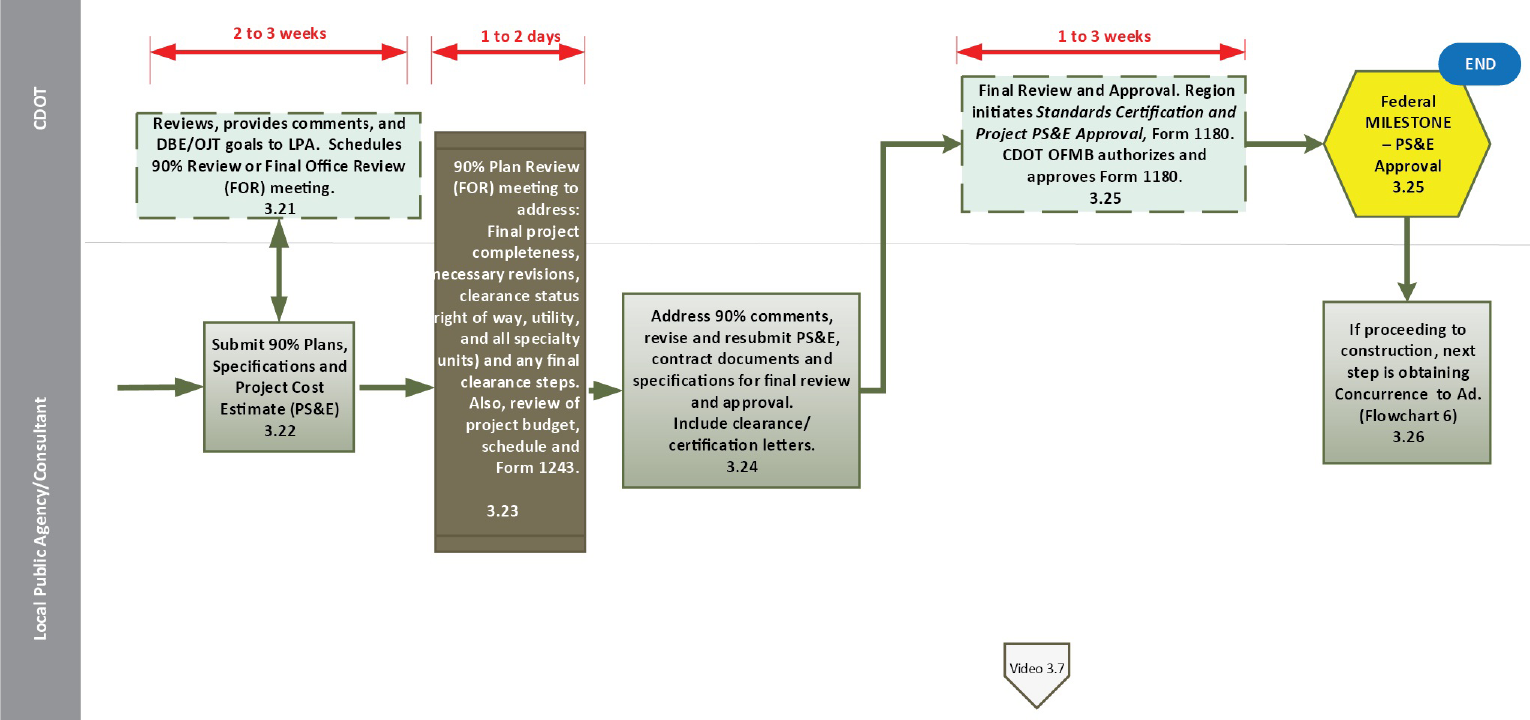 flowchart 3 project development process ntp through ps e approval