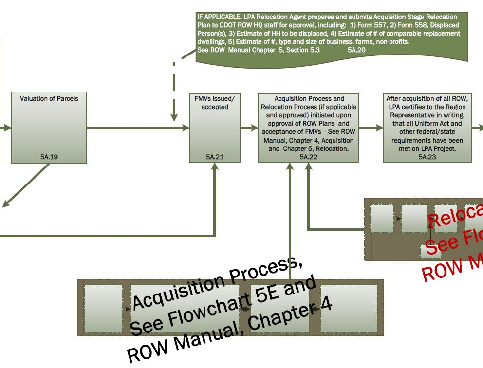 Flowchart 5A: Federal or State-Funded ROW Phase —