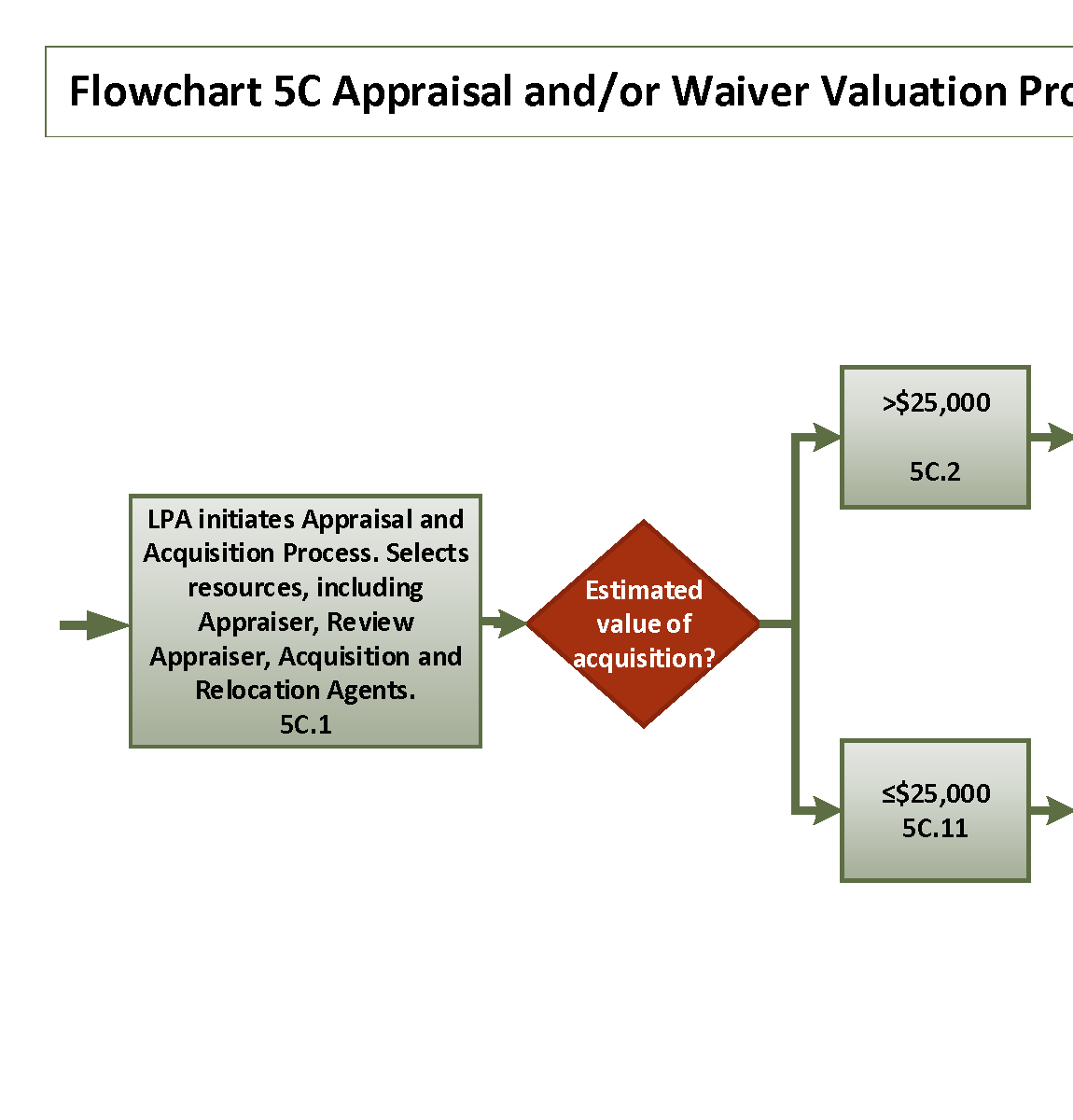 Flowchart 5C: Appraisal And/or Waiver Valuation Process