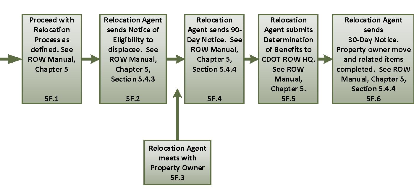 Flowchart 5F: Relocation Process —