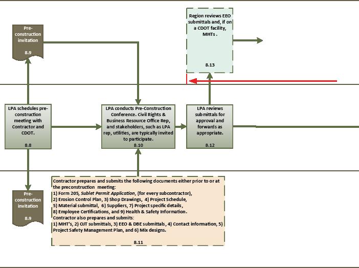 subcontractor management plan diagram illustration of wiring diagram. Black Bedroom Furniture Sets. Home Design Ideas