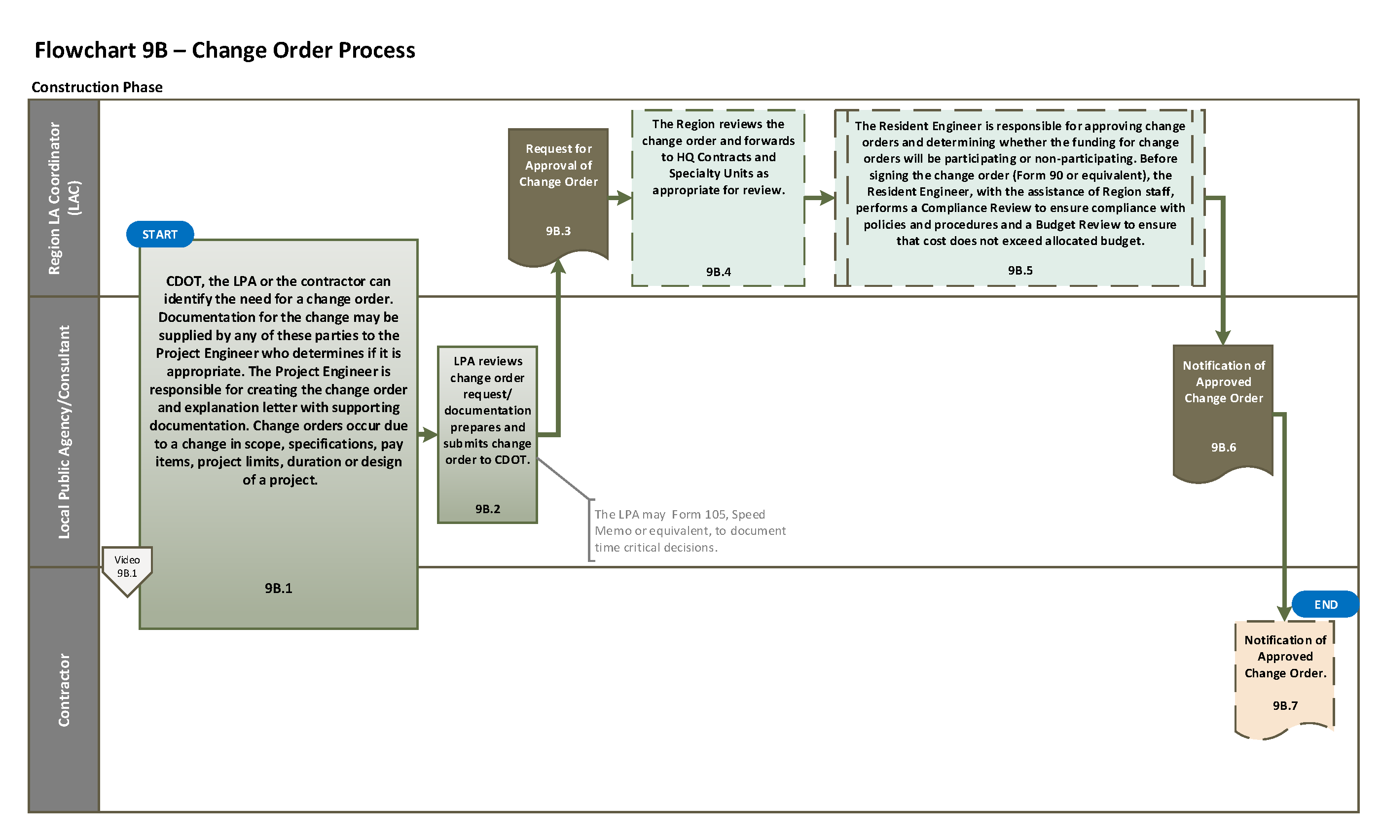 Flowchart 9b change order process full flowchart nvjuhfo Image collections