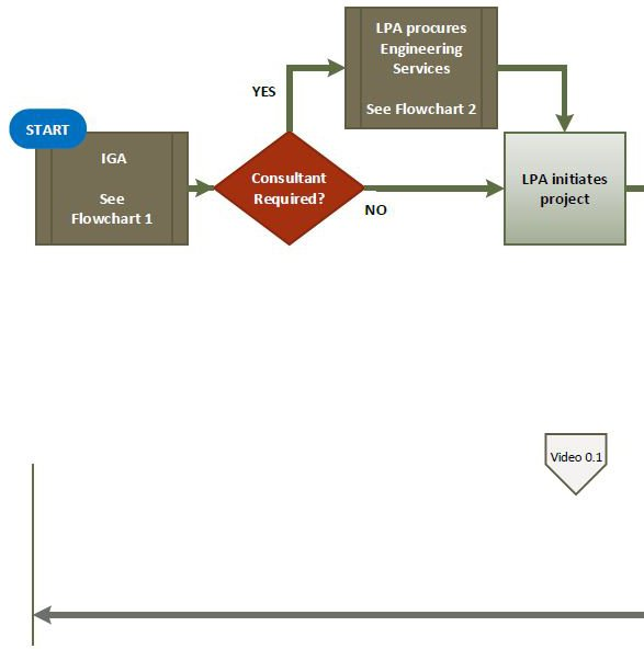 Overview Flowchart A