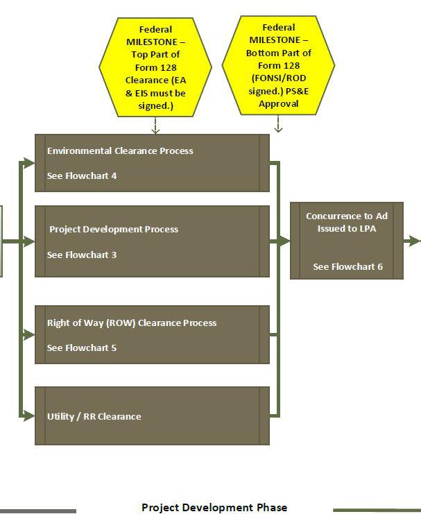Overview Flowchart B