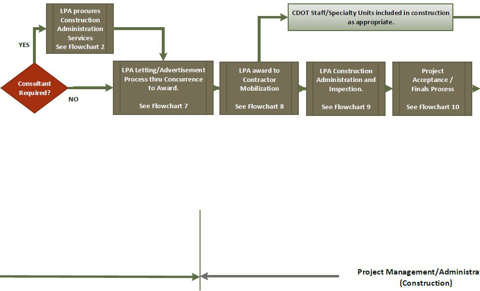 Overview Flowchart Process Steps For A Local Agency Project