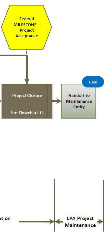 Overview Flowchart D