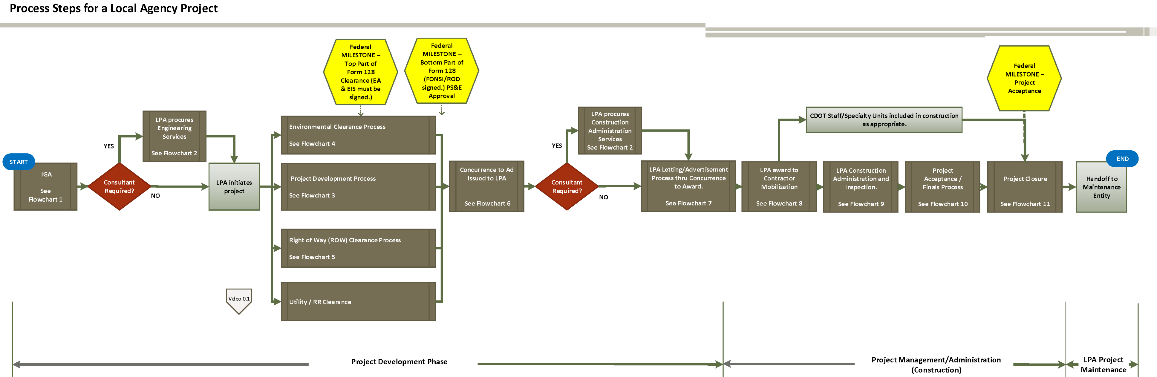 Overview flowchart process steps for a local agency project full flowchart nvjuhfo Choice Image
