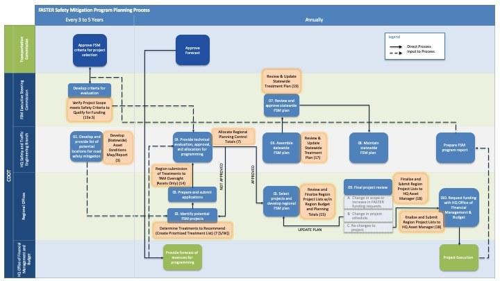 FASTER Safety Mitigation Program Planning Process Map