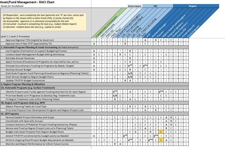 Figure 2-1. RACI Chart