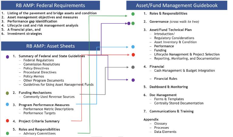 Figure 4-1. Asset Management Plans