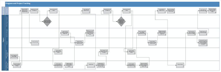 Program and Project Tracking map
