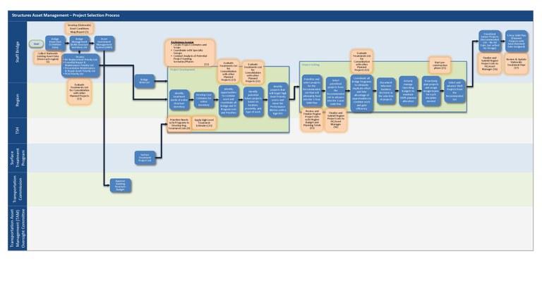 Structures Asset Management Map