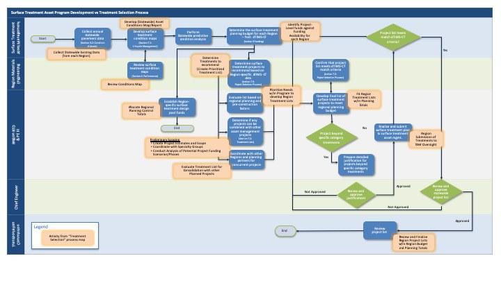 surface-treatment-asset-program-development-vs-treatment-selection-process-map.jpeg