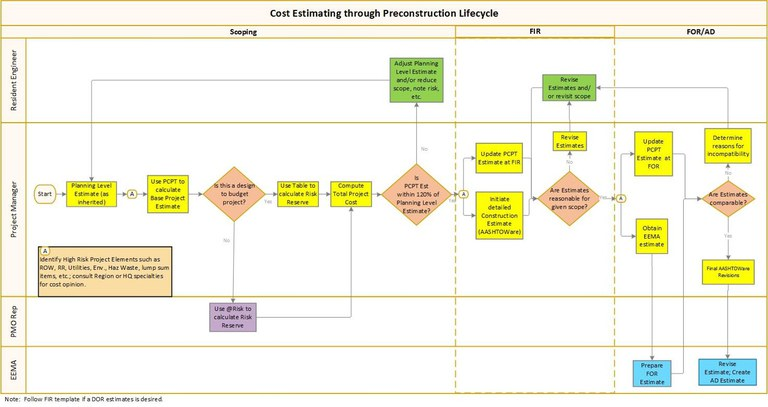 2019-05-23 cost estimating lifecycle.jpg