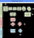 Change Management Flowchart.png