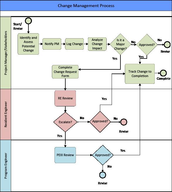 process flow diagram change management change management flowchart png  change management flowchart png