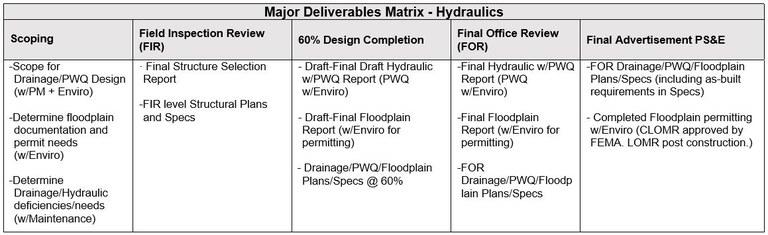 Hydraulics Table.JPG