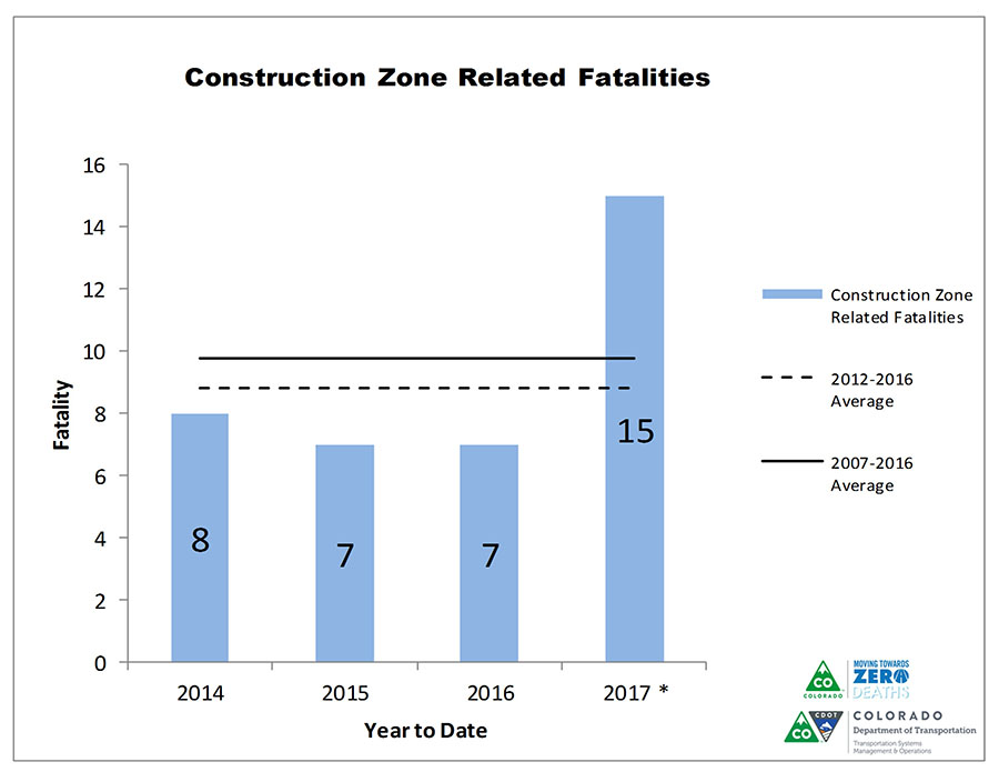 Colorado Work Zone Fatalities_2017.jpg
