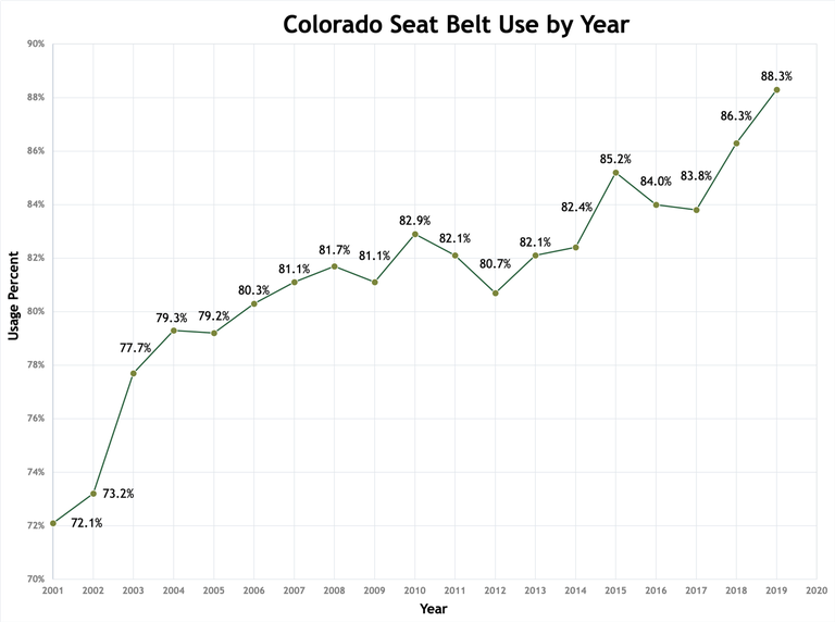 Seat belt use graph.png