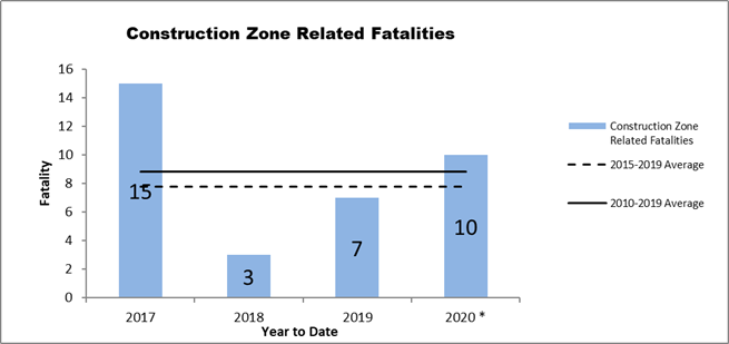 Construction Zone Fatalities Graph
