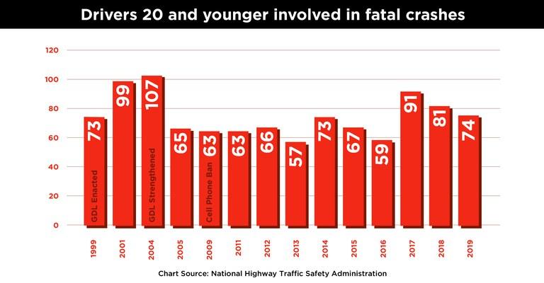 CDOT Teen Driver Involved Fatal Crashes