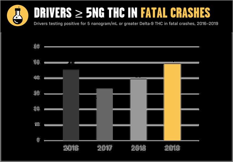 Fatal crashes 2021 chart