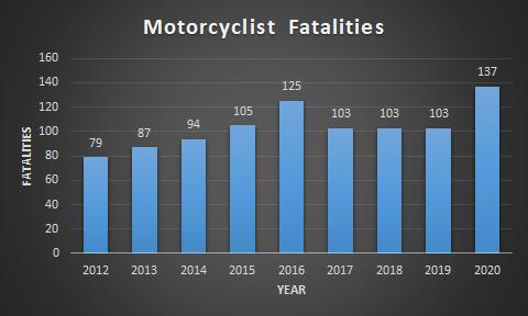Motorcycle fatalities chart