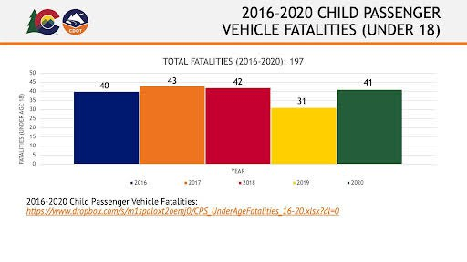 Today CDOT launches partnership with Denver childhood programs to roll out traveling height chart display for Child Passenger Safety Month