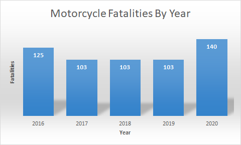 Motorcycle fatalities by year