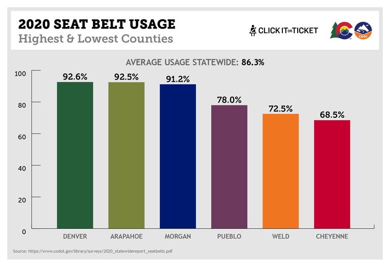 Seat belt usage graph