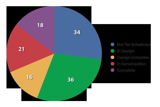 April 2012 Status Chart detail image