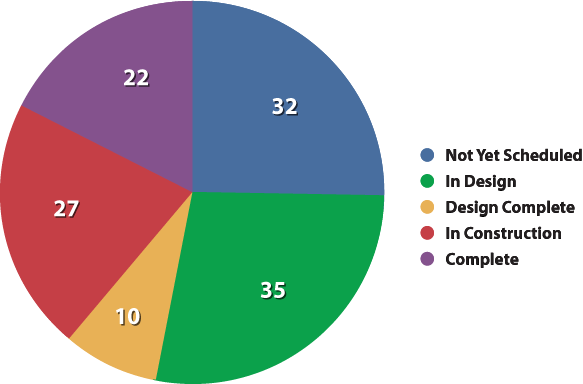 July 2012 Chart detail image