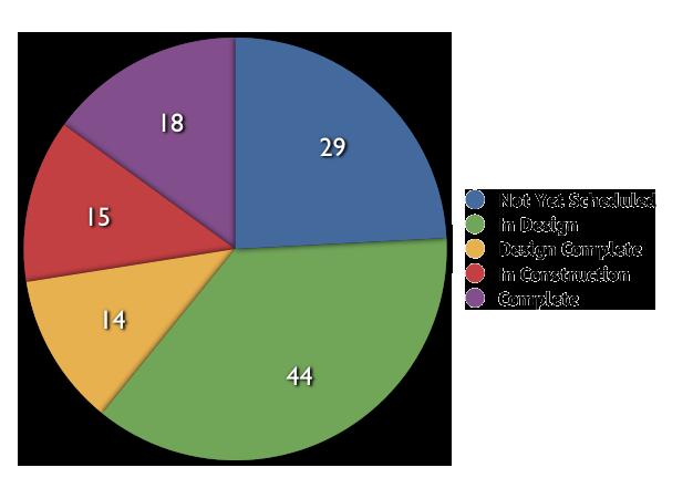 December 2011 Status Chart detail image