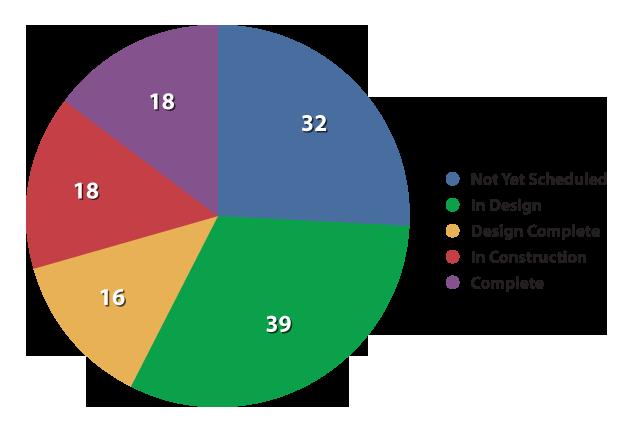 February 2012 Status Chart detail image