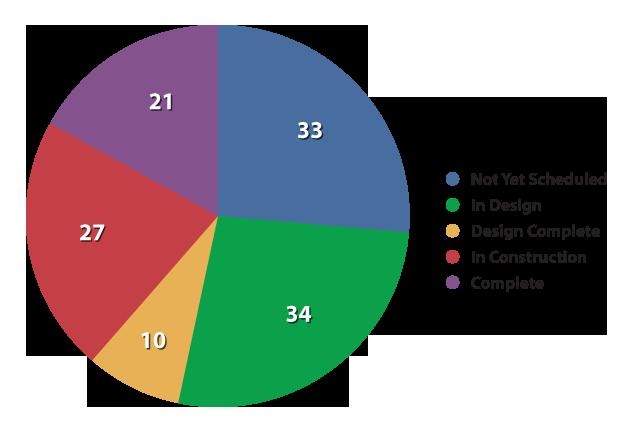 May 2012 Status Chart detail image