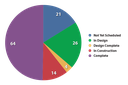 Monthly Status Chart