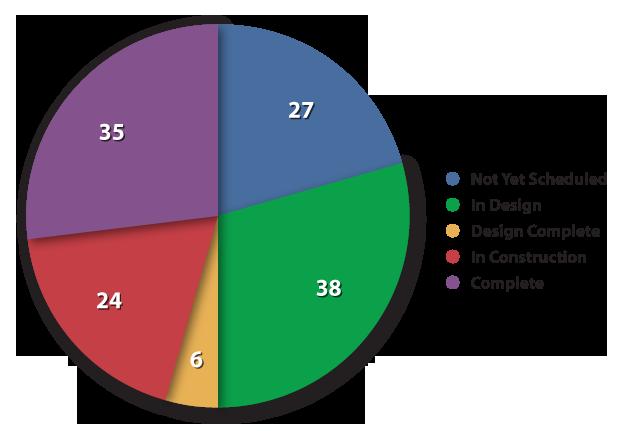 October 2012 Status Chart detail image