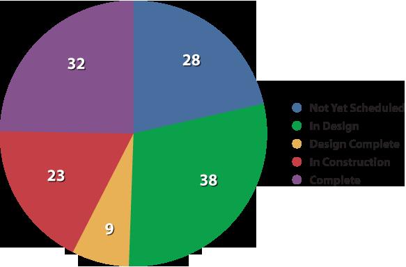 September 2012 Status Chart detail image