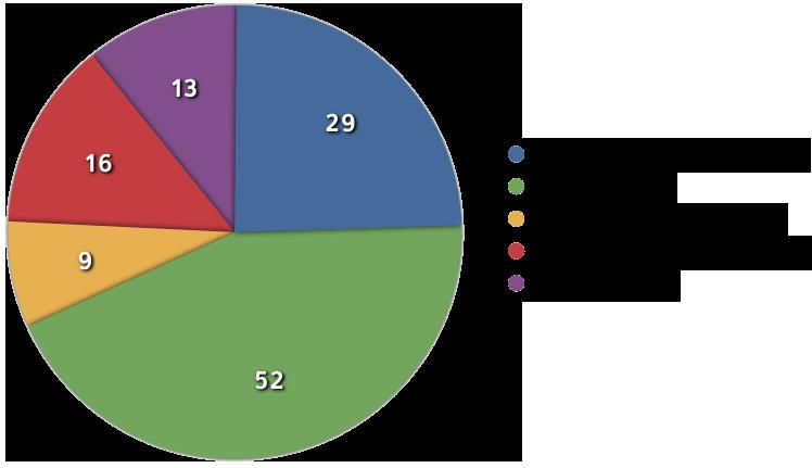 September Status Chart detail image