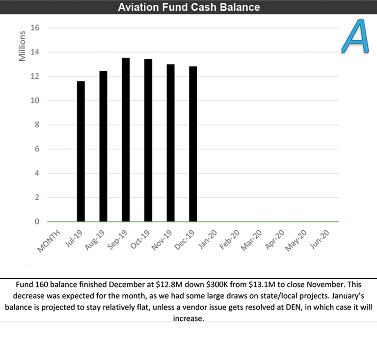A: Aviation Fund Cash Balance