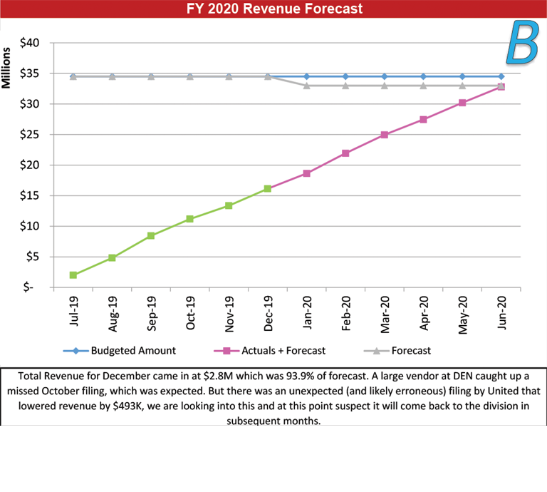 B: Revenue Forecast