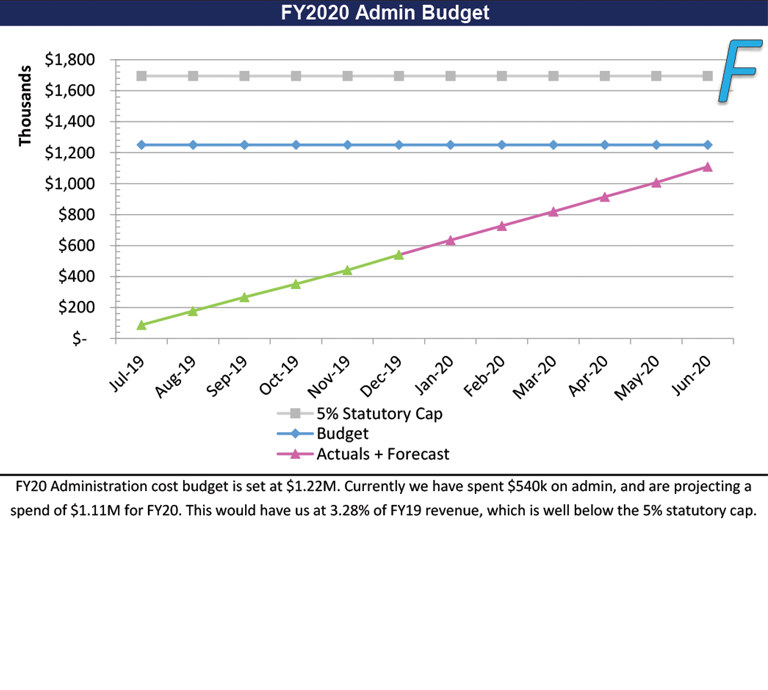 F: Administration Budget