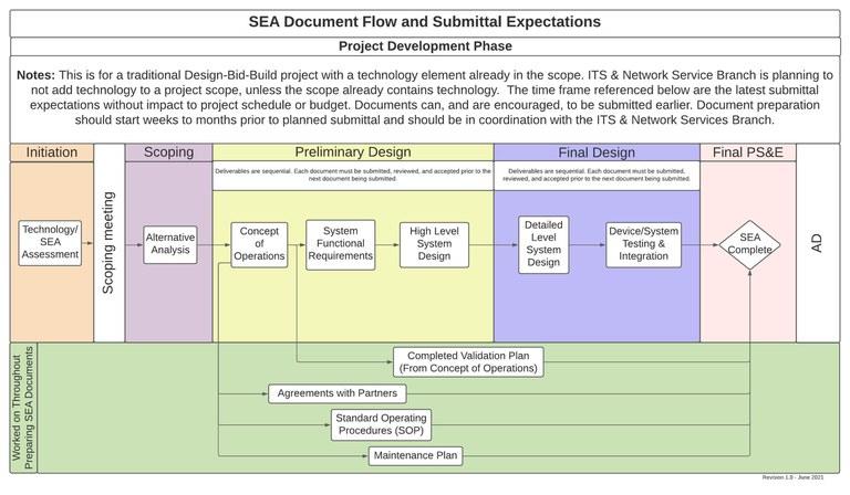 SEA Document Flow  - V1.0 - 06.2021.jpeg