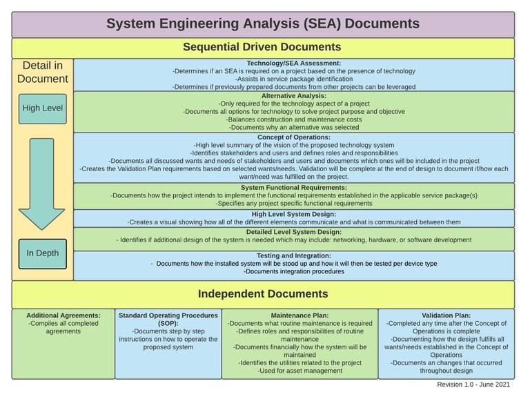 Visual of a high level description of the SEA templates